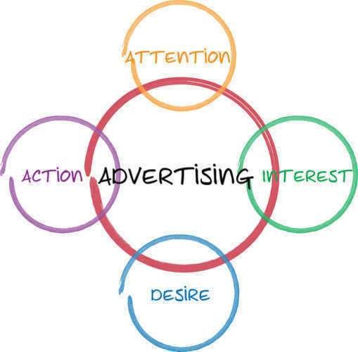 marketing techic